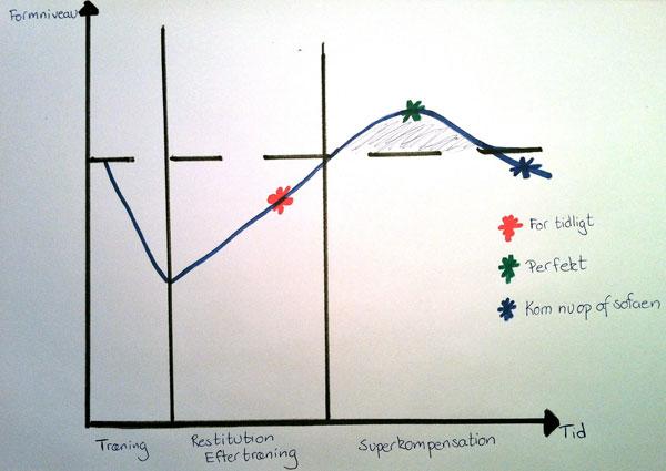 Superkompensation - det vigtigste princip når du vil se resultater af træningen